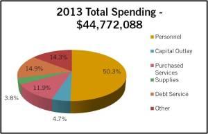 ExpenditureType